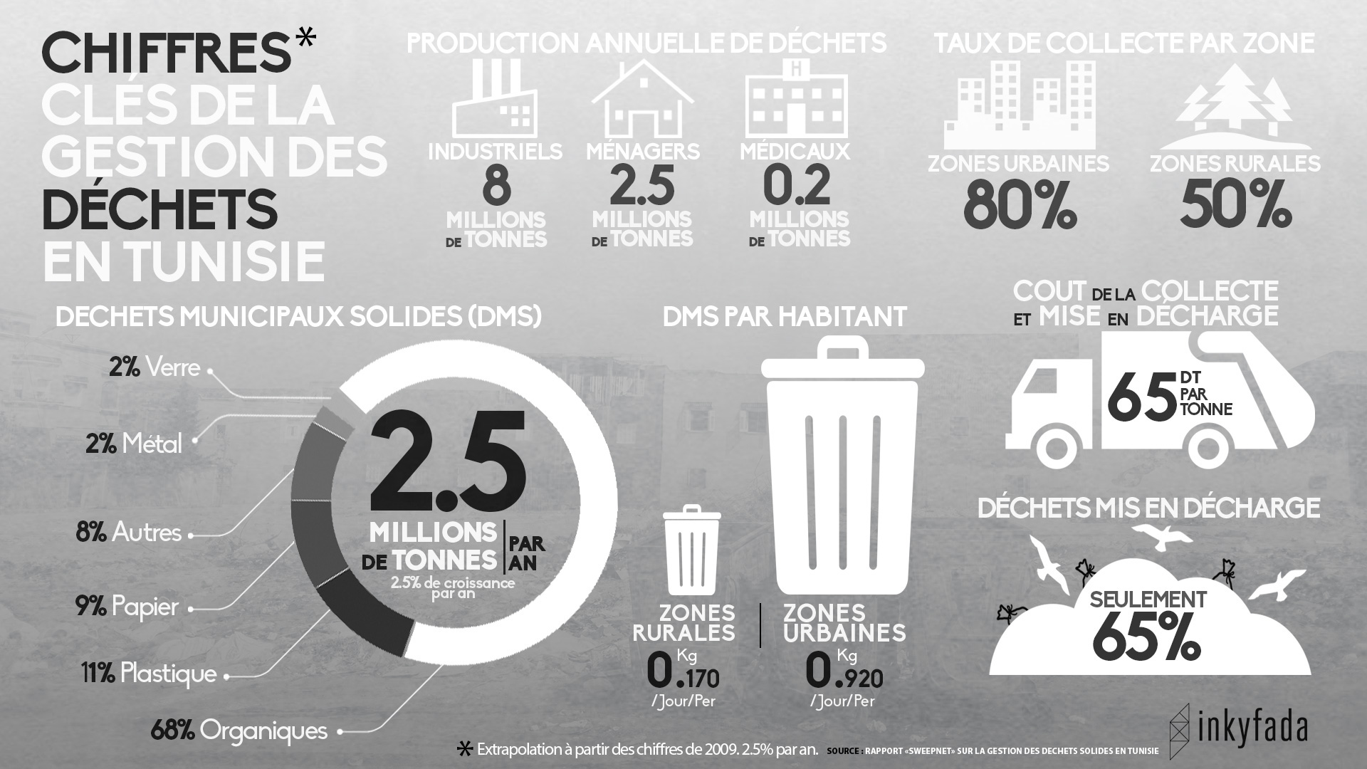 dechets-infographie-chiffres-cles-inkyfada
