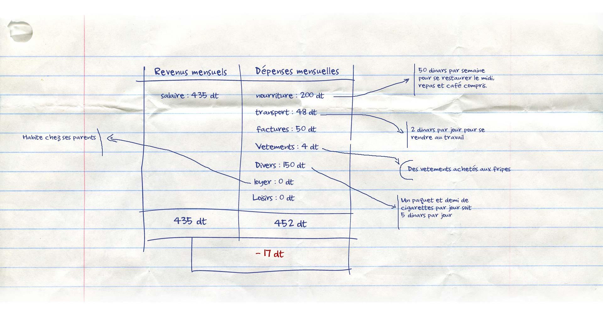 stouchi-revenu-details
