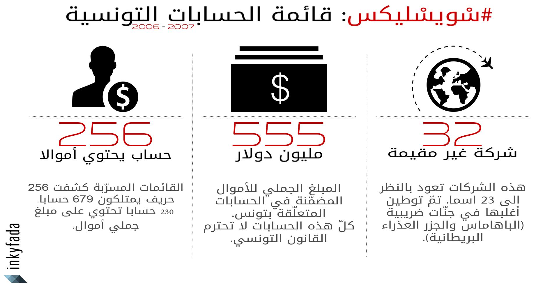 swissleaks-info-generale-arabic-inkyfada