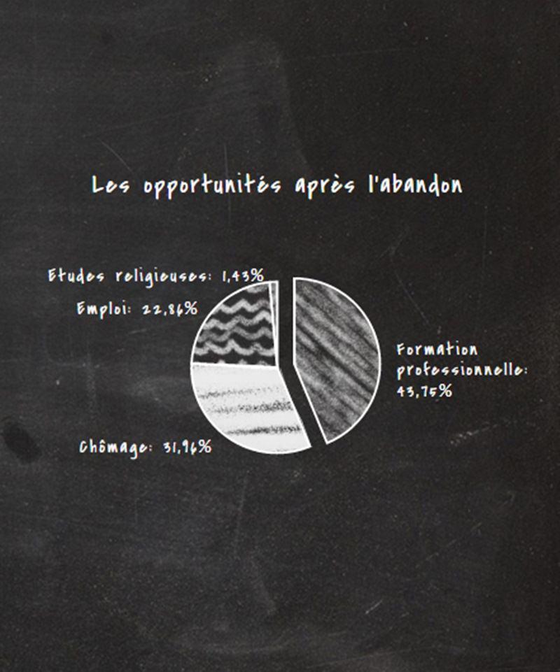 infographie-abandon1-inkyfada