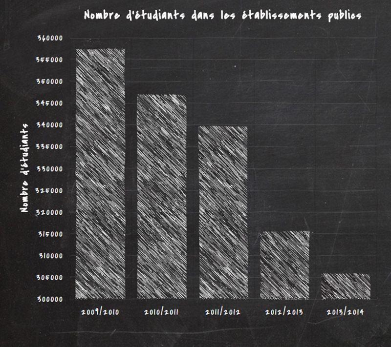 nombre-etudiants-public-inkyfada
