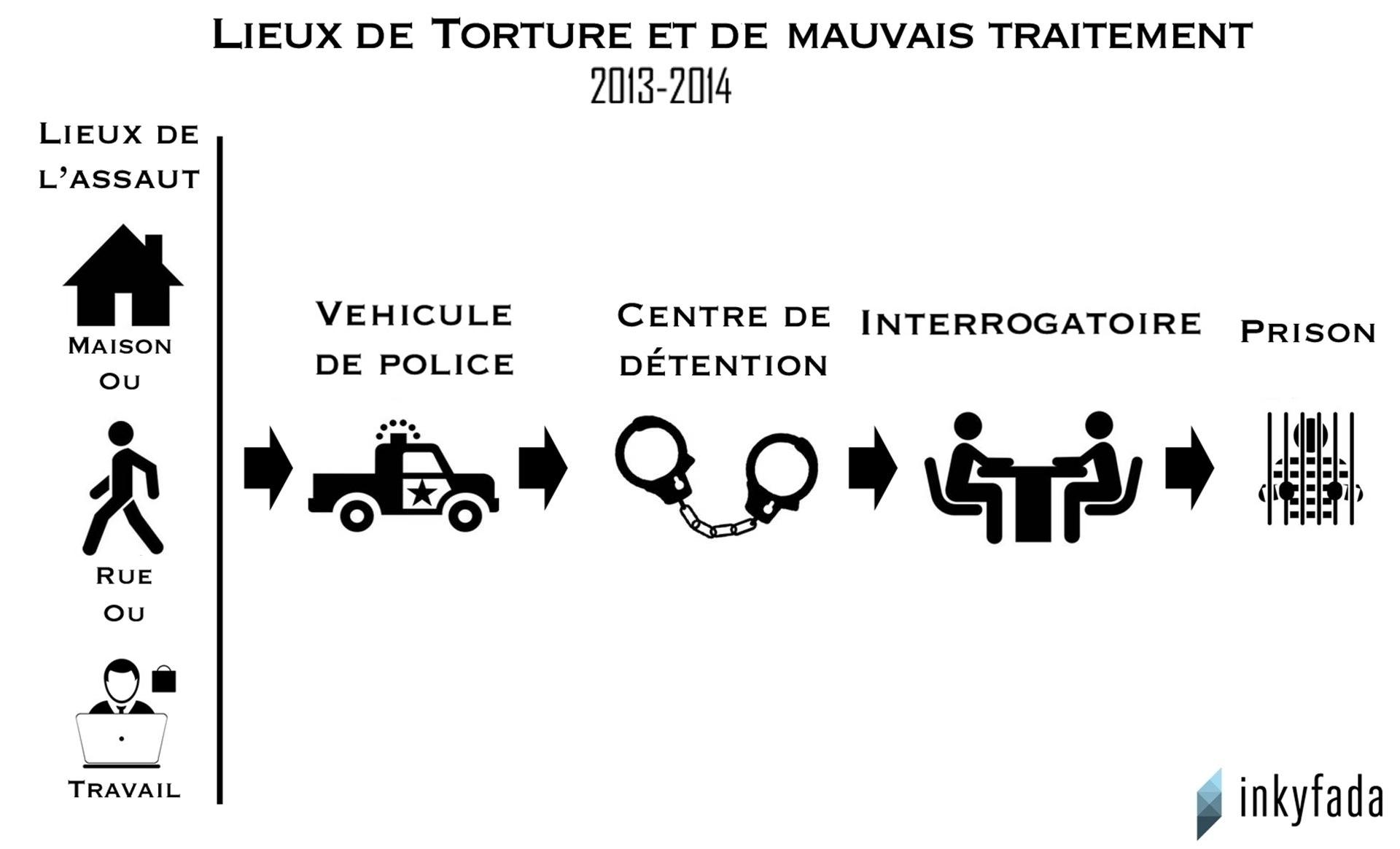 lieux-torture-police-1920-inkyfada.jpg