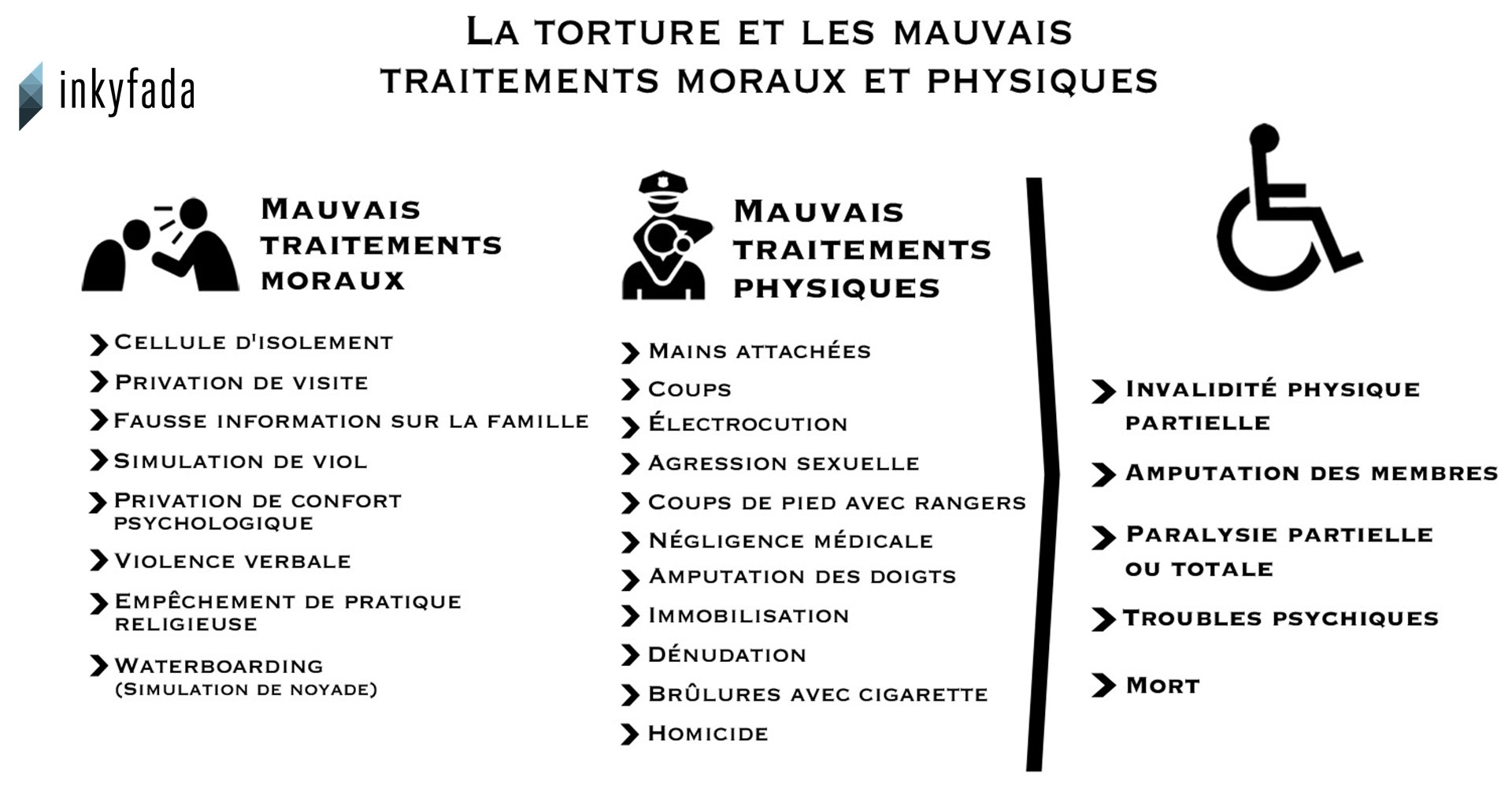 tableau-torture-morale-physique-1920-inkyfada.jpg