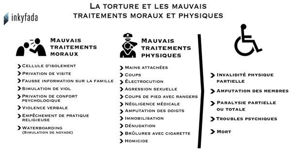 lieux-torture-police-600-inkyfada.jpg