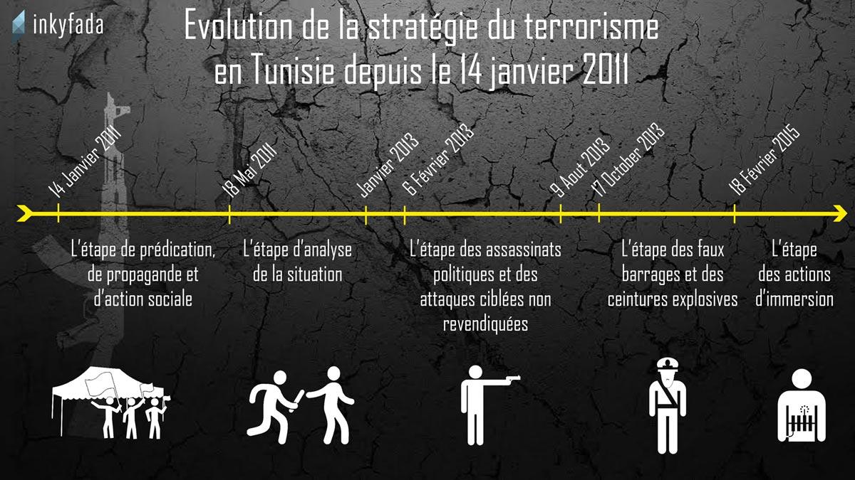 strategie-terrorisme-tunisie-infographie-timeline-inkyfada