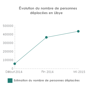 Libya-IDPs-fr