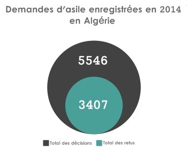 demandeurs asile tunisie, algérie, maroc