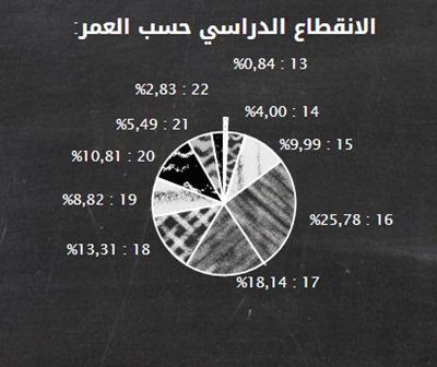 infographie-abandon3-inkyfada