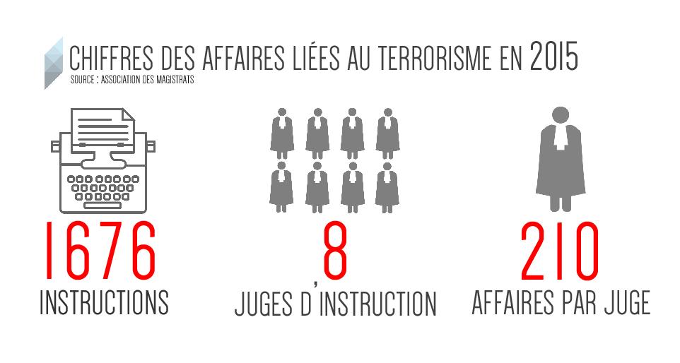 liberte-etat-urgence-infographie-2-instrutions-juges-2015-inkyfada.png