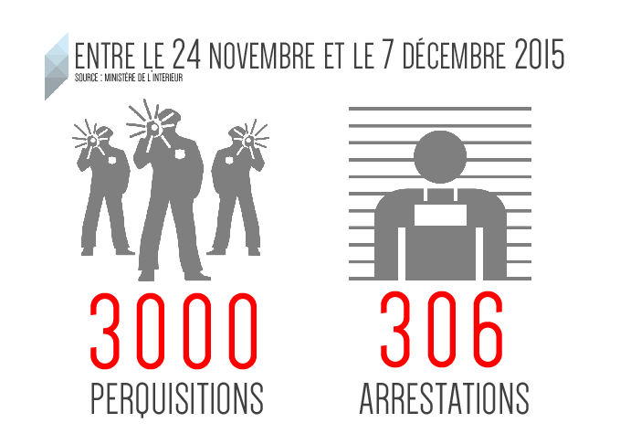 liberte-etat-urgence-infographie-arrestations-nov-dec-2015-inkyfada