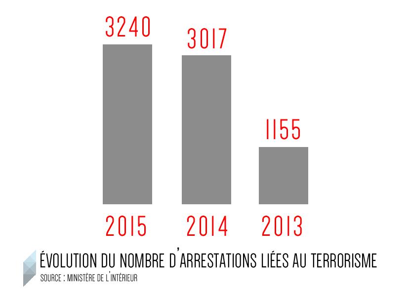 liberte-etat-urgence-infographie-evolution-arrestations-13-14-15-inkyfada