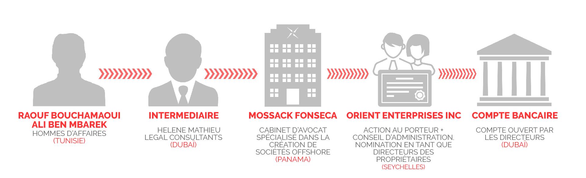 panamapapers-bouchamaoui-benmbarek-orient-infographie-inkyfada