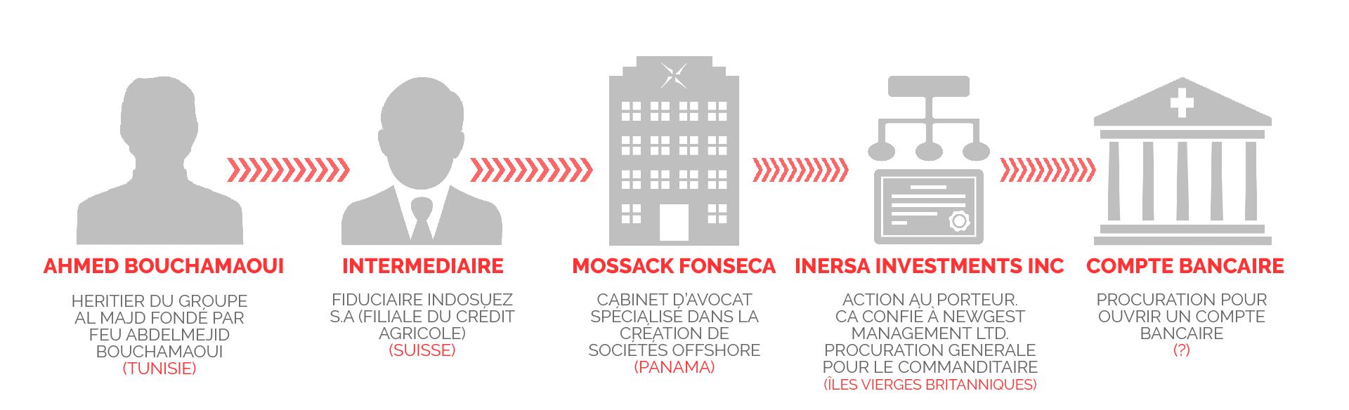panamapapers-bouchamaoui-inersa-infographie-inkyfada