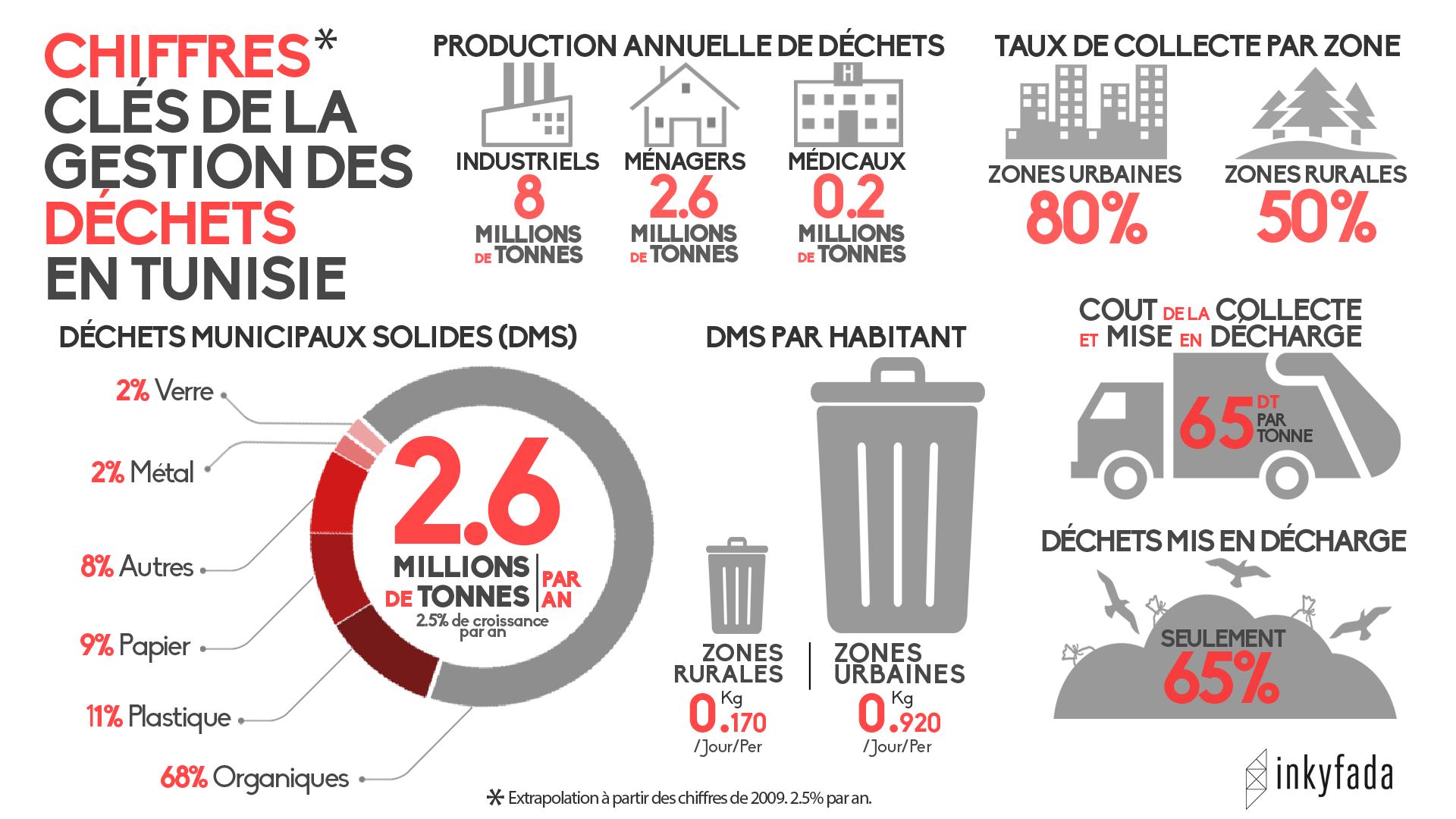 infographie-interdiction-sacs-plastiques-dechets-tunisie-inkyfada