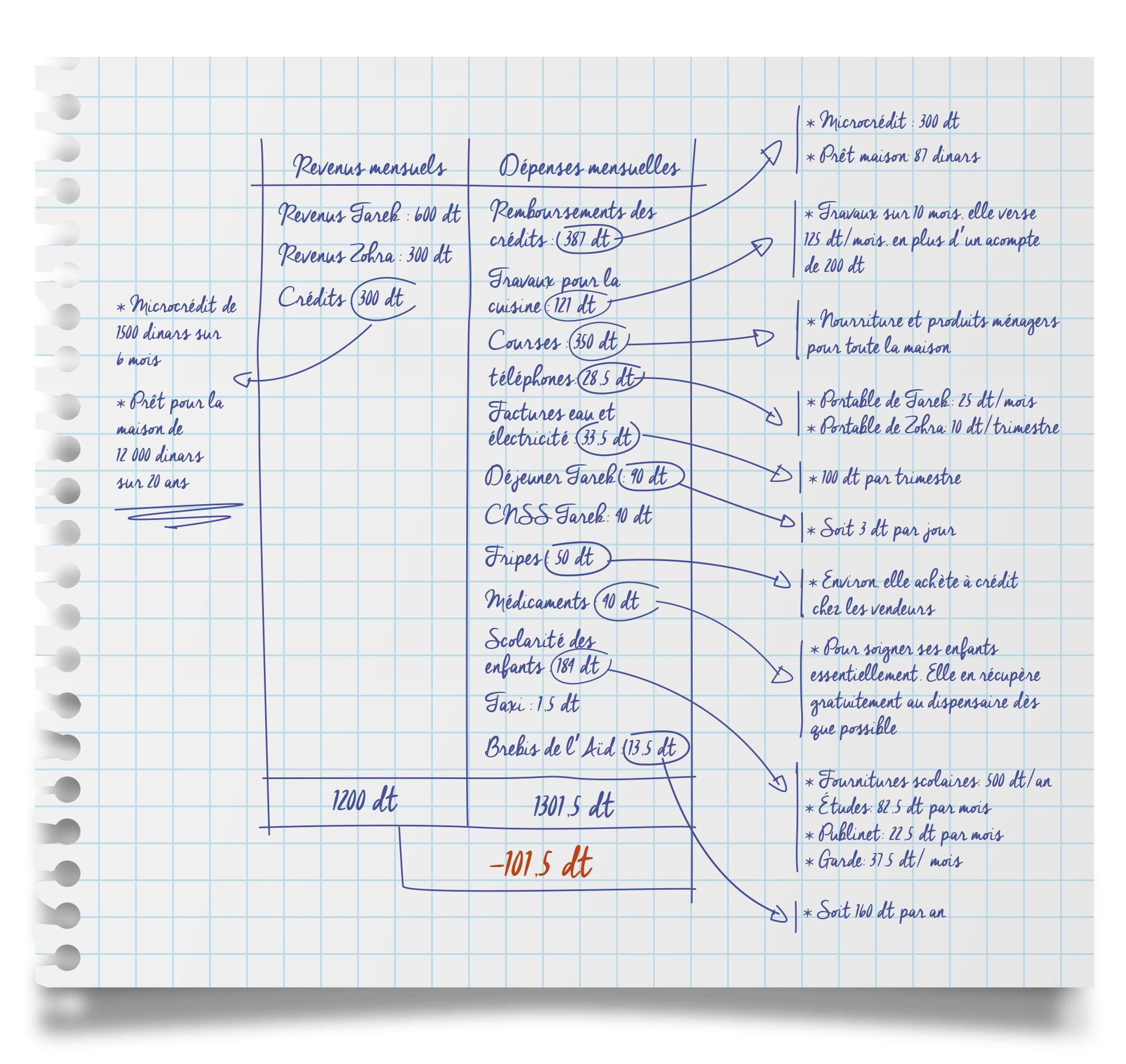Zohra-Stouchi-Infographie-2